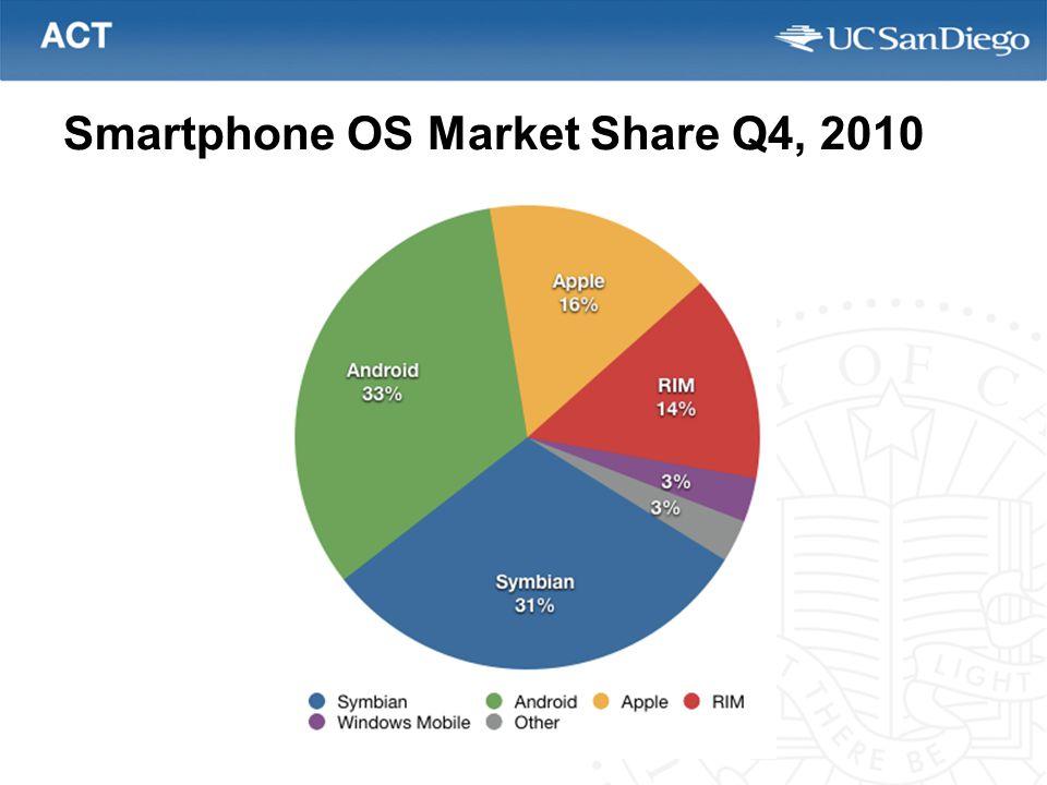 Smartphone OS Market Share Q4, 2010