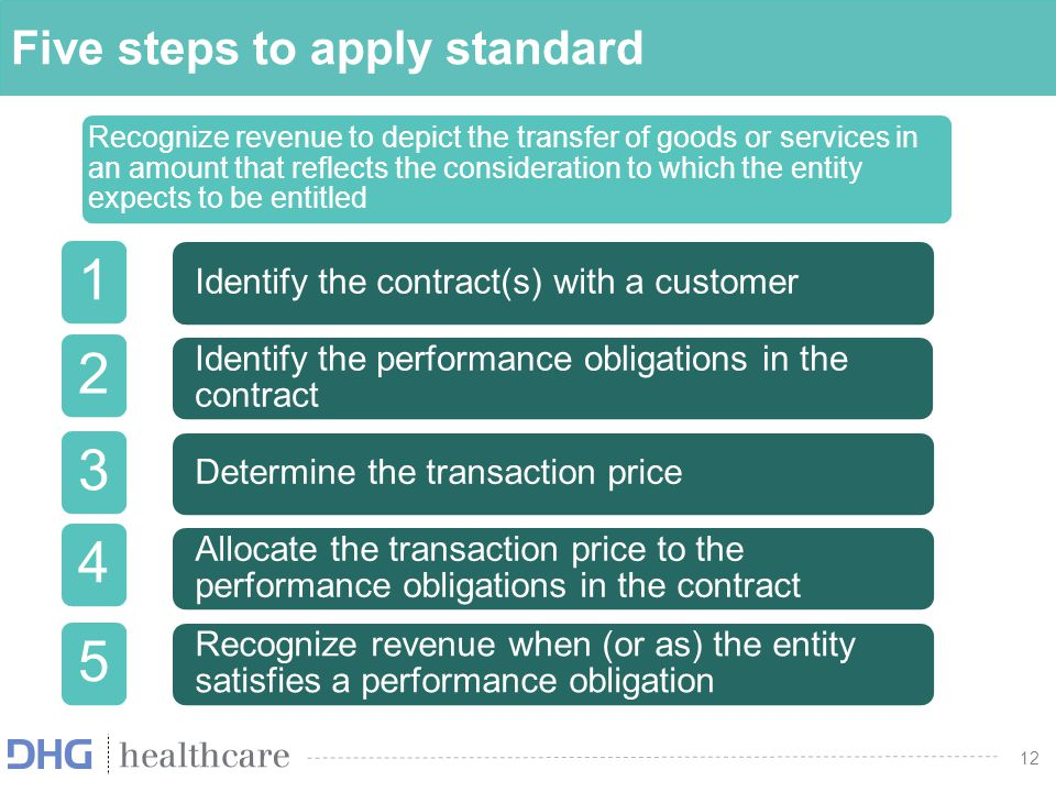12 Five steps to apply standard Recognize revenue to depict the transfer of goods or services in an amount that reflects the consideration to which th