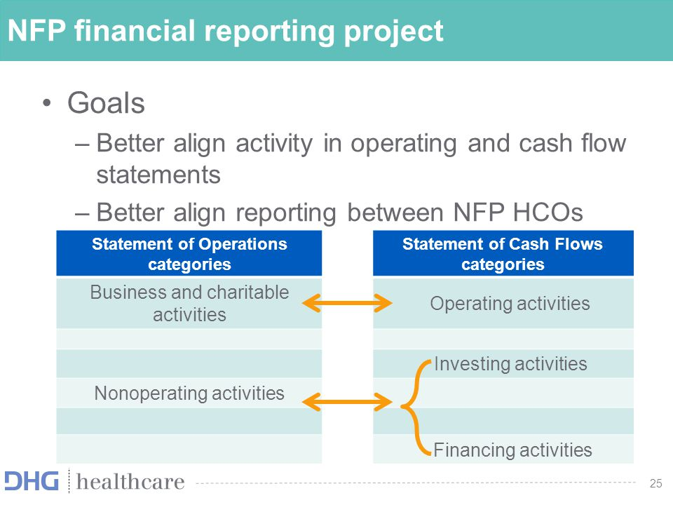25 NFP financial reporting project Goals –Better align activity in operating and cash flow statements –Better align reporting between NFP HCOs and oth
