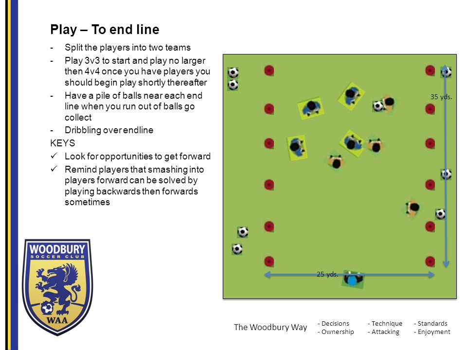 - Decisions - Ownership - Standards - Enjoyment - Technique - Attacking The Woodbury Way Play – To end line -Split the players into two teams -Play 3v3 to start and play no larger then 4v4 once you have players you should begin play shortly thereafter -Have a pile of balls near each end line when you run out of balls go collect -Dribbling over endline KEYS Look for opportunities to get forward Remind players that smashing into players forward can be solved by playing backwards then forwards sometimes 35 yds.