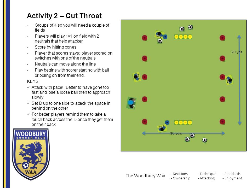 - Decisions - Ownership - Standards - Enjoyment - Technique - Attacking The Woodbury Way Activity 2 – Cut Throat -Groups of 4 so you will need a couple of fields -Players will play 1v1 on field with 2 neutrals that help attacker -Score by hitting cones -Player that scores stays; player scored on switches with one of the neutrals -Neutrals can move along the line -Play begins with scorer starting with ball dribbling on from their end.