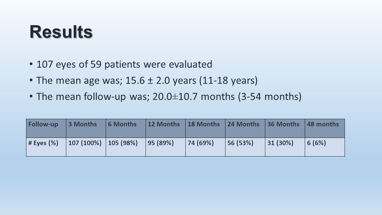 Results 107 eyes of 59 patients were evaluated The mean age was; 15.6 ± 2.0 years (11-18 years) The mean follow-up was; 20.0±10.7 months (3-54 months)