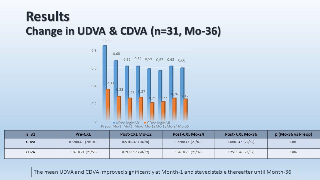 Results Change in UDVA & CDVA (n=31, Mo-36) n=31Pre-CXLPost-CXL Mo-12Post-CXL Mo-24Post- CXL Mo-36p (Mo-36 vs Preop) UDVA0.85±0.43 (20/100)0.59±0.37 (