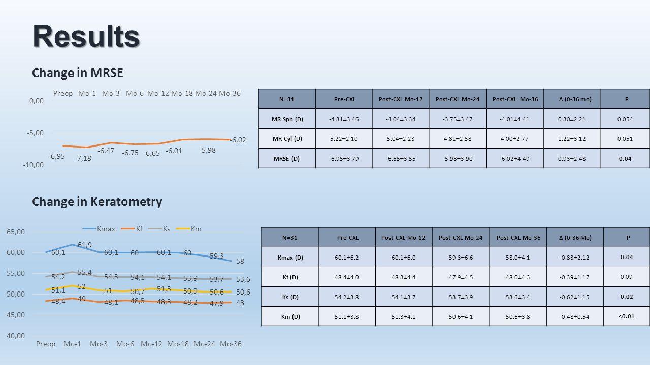 Results N=31 Pre-CXLPost-CXL Mo-12Post-CXL Mo-24 Post-CXL Mo-36 ∆ (0-36 mo) P MR Sph (D) -4.31±3.46-4.04±3.34-3,75±3.47-4.01±4.410.30±2.21 0.054 MR Cy