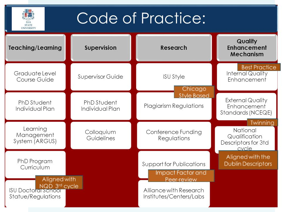 Code of Practice: Teaching/Learning Graduate Level Course Guide PhD Student Individual Plan Learning Management System (ARGUS) PhD Program Curriculum
