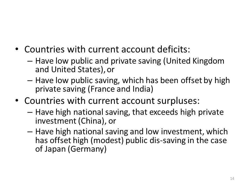 Countries with current account deficits: – Have low public and private saving (United Kingdom and United States), or – Have low public saving, which has been offset by high private saving (France and India) Countries with current account surpluses: – Have high national saving, that exceeds high private investment (China), or – Have high national saving and low investment, which has offset high (modest) public dis-saving in the case of Japan (Germany) 14