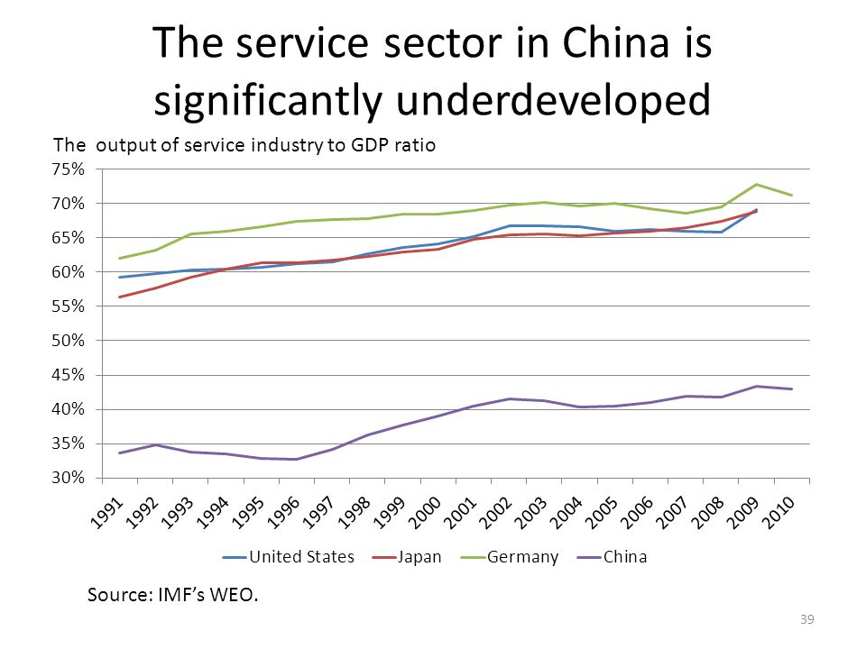 The service sector in China is significantly underdeveloped 39 The output of service industry to GDP ratio Source: IMF's WEO.