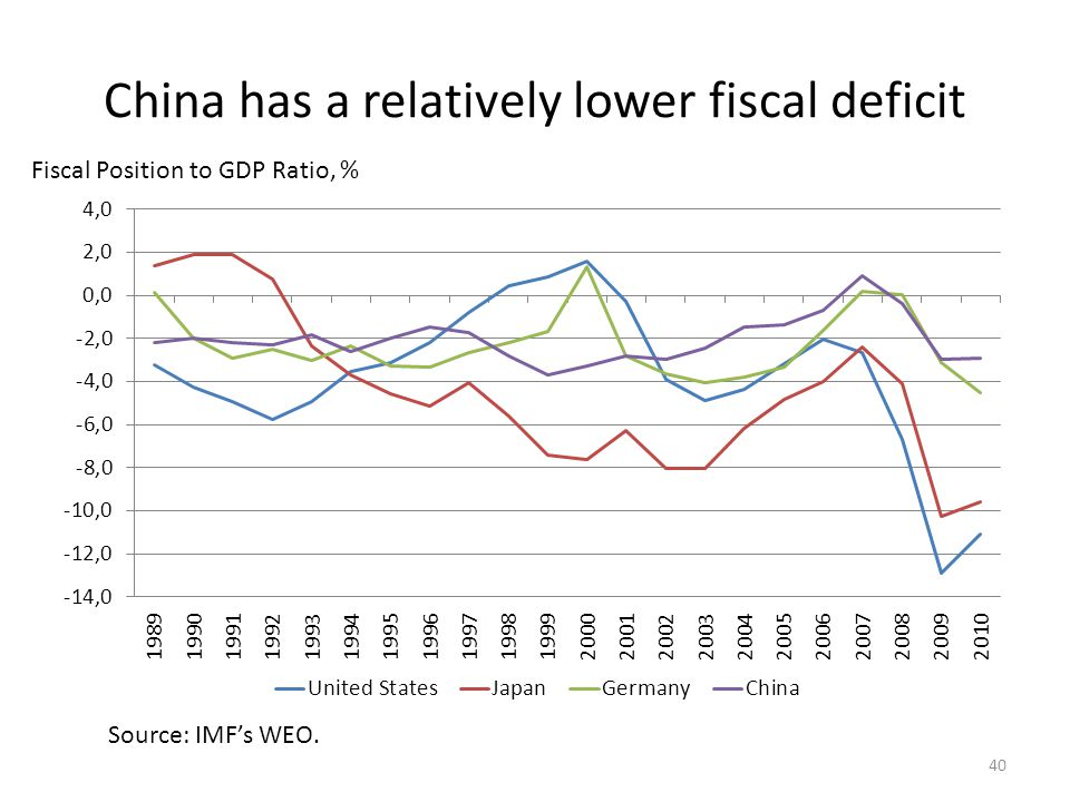 China has a relatively lower fiscal deficit 40 Fiscal Position to GDP Ratio, % Source: IMF's WEO.