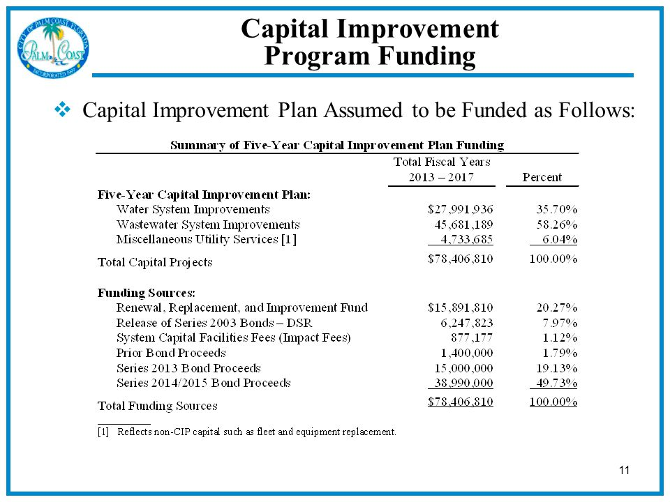 11  Capital Improvement Plan Assumed to be Funded as Follows: Capital Improvement Program Funding