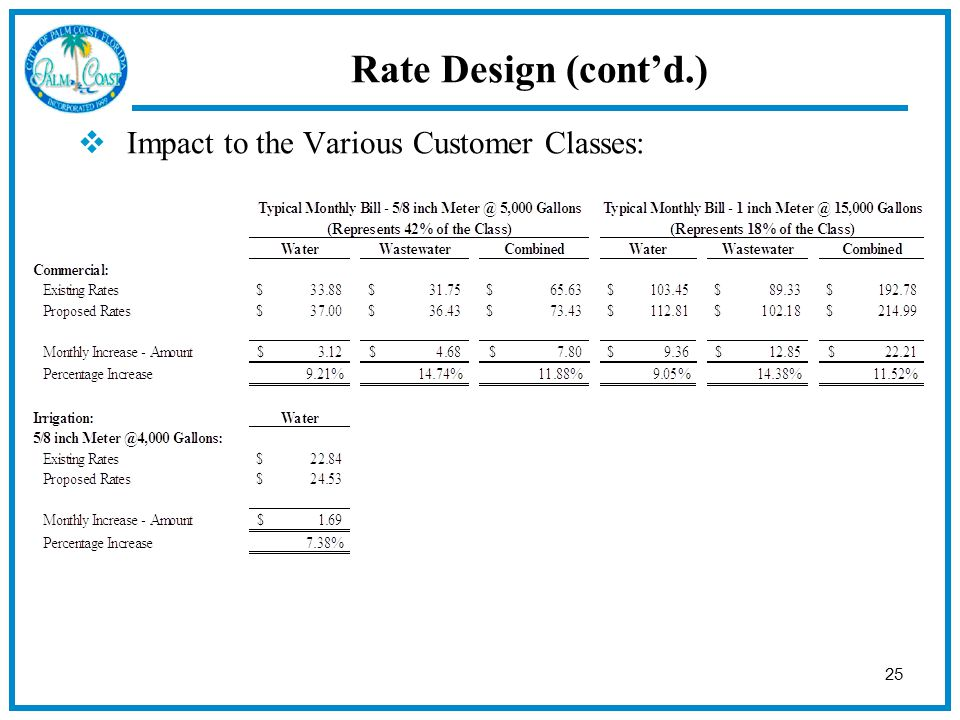25  Impact to the Various Customer Classes: Rate Design (cont'd.)