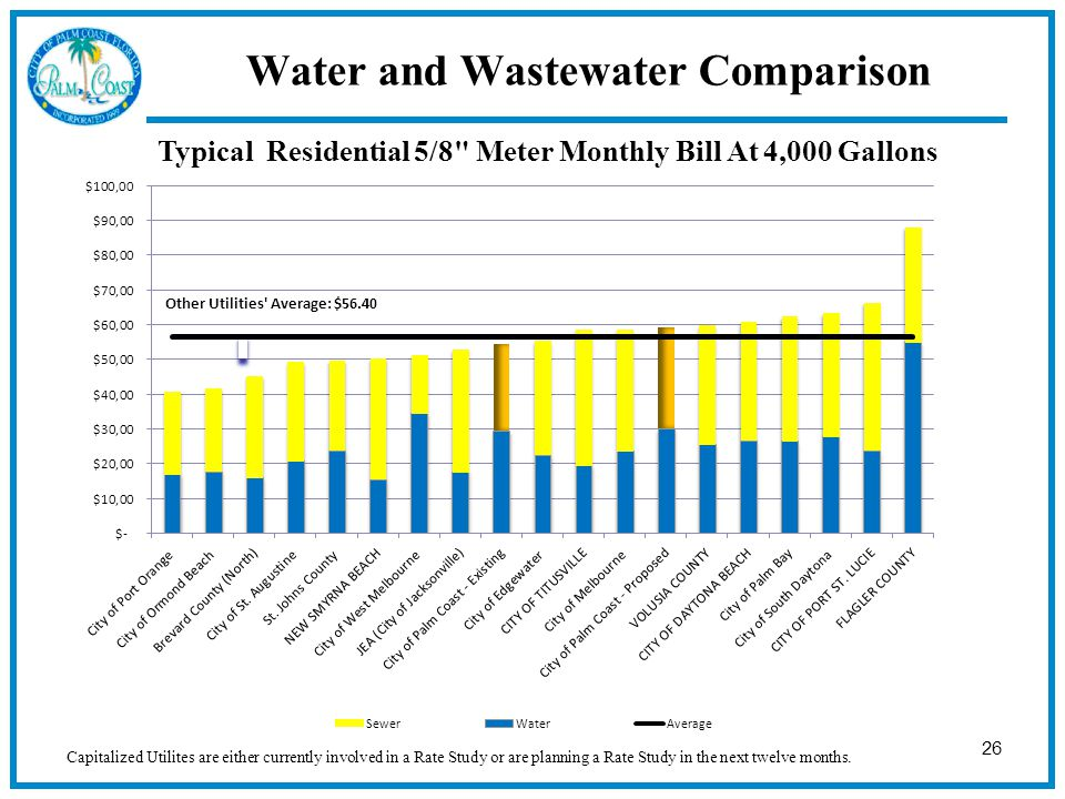 26 Water and Wastewater Comparison Typical Residential 5/8 Meter Monthly Bill At 4,000 Gallons