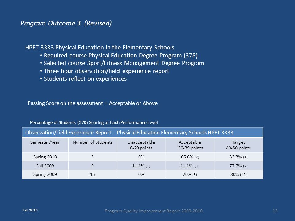 Program Quality Improvement Report 2009-201013 Observation/Field Experience Report – Physical Education Elementary Schools HPET 3333 Semester/YearNumb