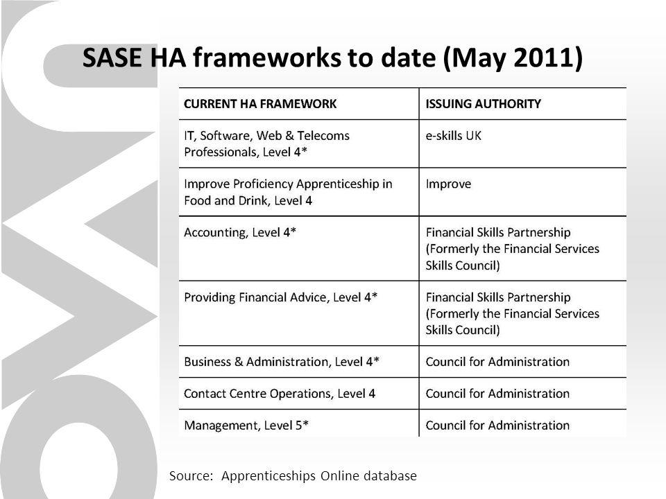 SASE HA frameworks to date (May 2011) Source: Apprenticeships Online database