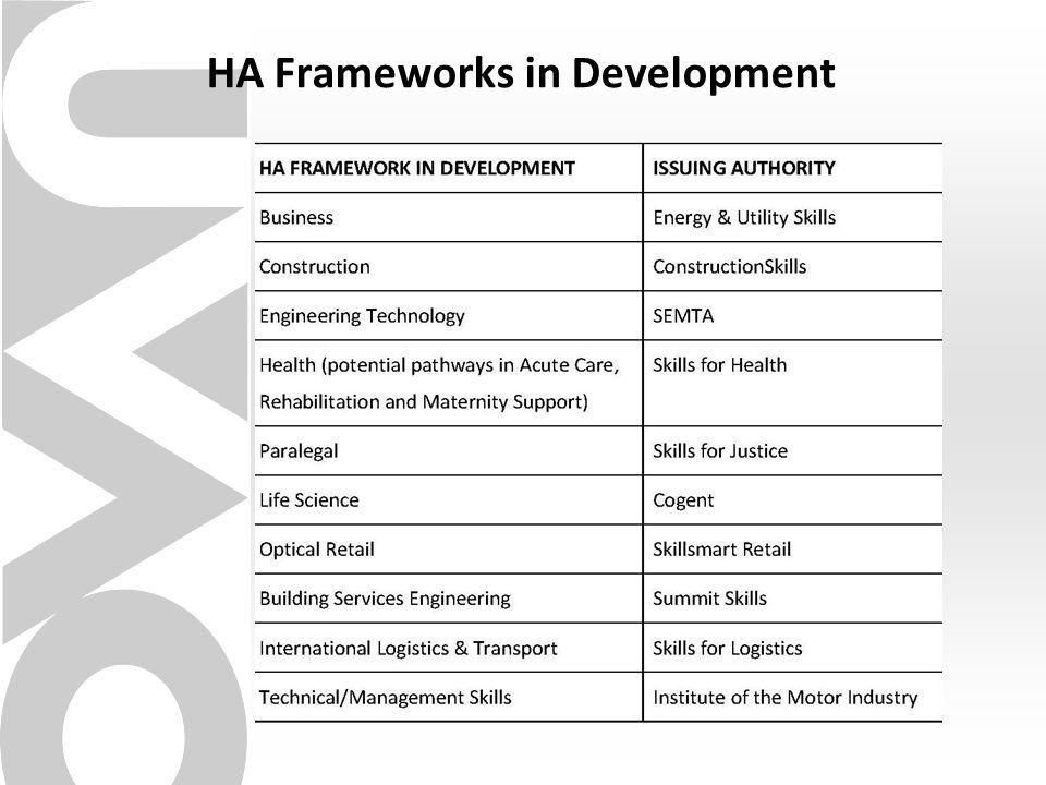HA Frameworks in Development