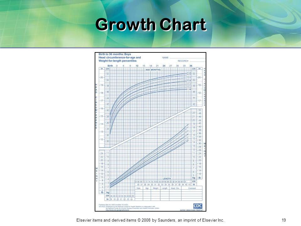 Elsevier items and derived items © 2008 by Saunders, an imprint of Elsevier Inc.19 Growth Chart