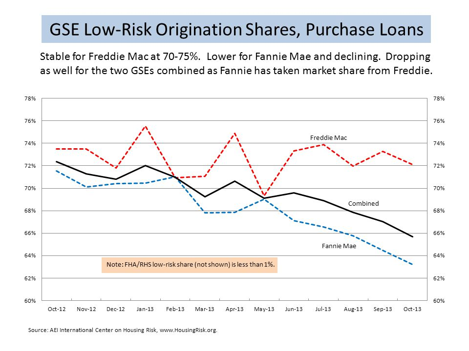 GSE Low-Risk Origination Shares, Purchase Loans Source: AEI International Center on Housing Risk, www.HousingRisk.org.