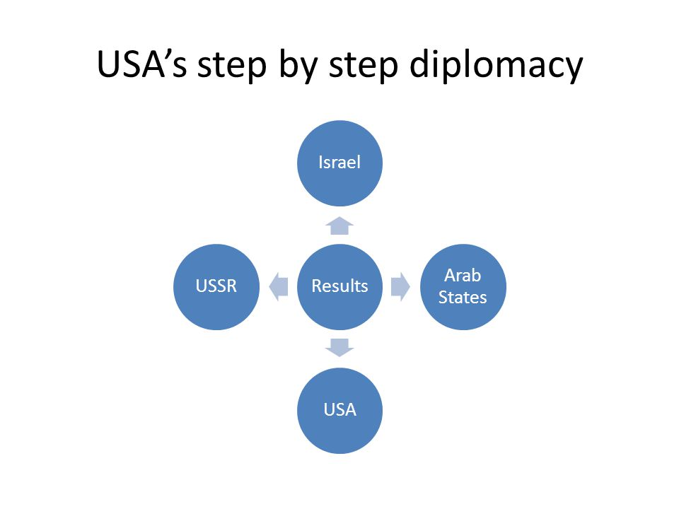 USA's step by step diplomacy ResultsIsrael Arab States USAUSSR