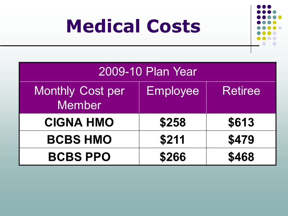 Medical Costs 2009-10 Plan Year Monthly Cost per Member EmployeeRetiree CIGNA HMO$258$613 BCBS HMO$211$479 BCBS PPO$266$468
