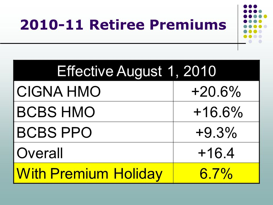 2010-11 Retiree Premiums Effective August 1, 2010 CIGNA HMO+20.6% BCBS HMO +16.6% BCBS PPO+9.3% Overall+16.4 With Premium Holiday6.7%