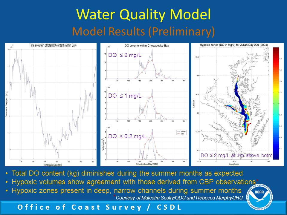Office of Coast Survey / CSDL Water Quality Model Model Results (Preliminary) Total DO content (kg) diminishes during the summer months as expected Hypoxic volumes show agreement with those derived from CBP observations* Hypoxic zones present in deep, narrow channels during summer months * Courtesy of Malcolm Scully/ODU and Rebecca Murphy/JHU DO ≤ 2 mg/L at 1m above botm.
