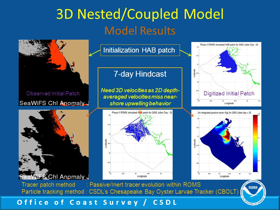 Office of Coast Survey / CSDL 3D Nested/Coupled Model Model Results Tracer patch method : Passive/Inert tracer evolution within ROMS Particle tracking method : CSDL's Chesapeake Bay Oyster Larvae Tracker (CBOLT) Observed Initial PatchDigitized Initial Patch Initialization HAB patch 7-day Hindcast Need 3D velocities as 2D depth- averaged velocities miss near- shore upwelling behavior