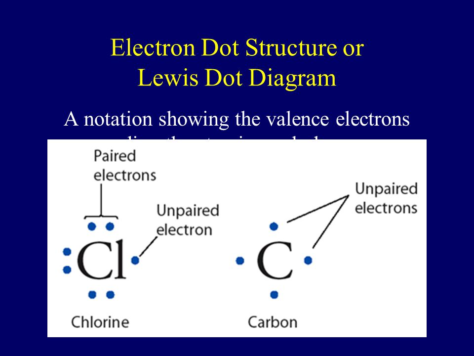 Electron Dot Structures Symbols of atoms with dots to represent the valence-shell electrons 1 2 13 14 15 16 17 18 H  He:            Li  B