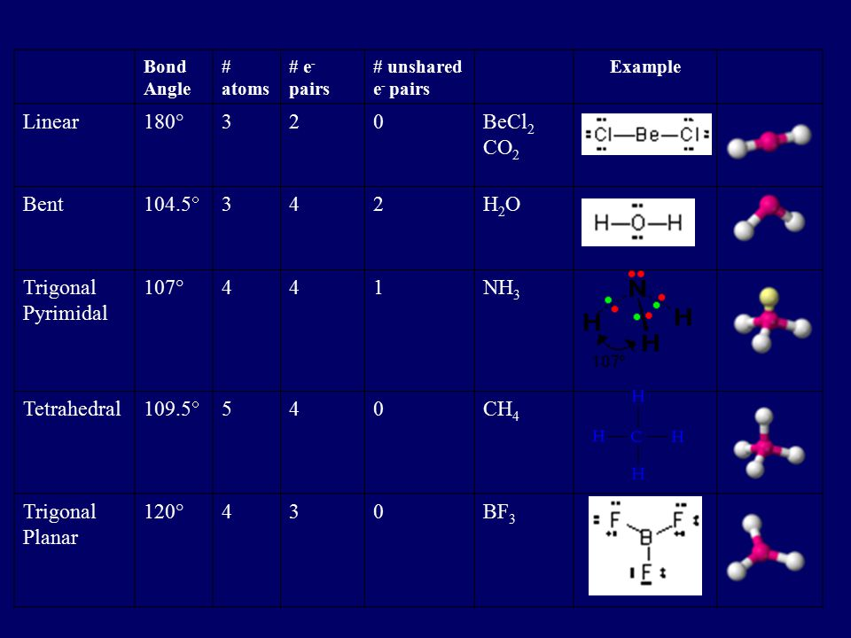 VSEPR Valence Shell Electron-Pair Repulsion –A. predicts the shape of individual molecules based upon the extent of electron-pair electrostatic repuls