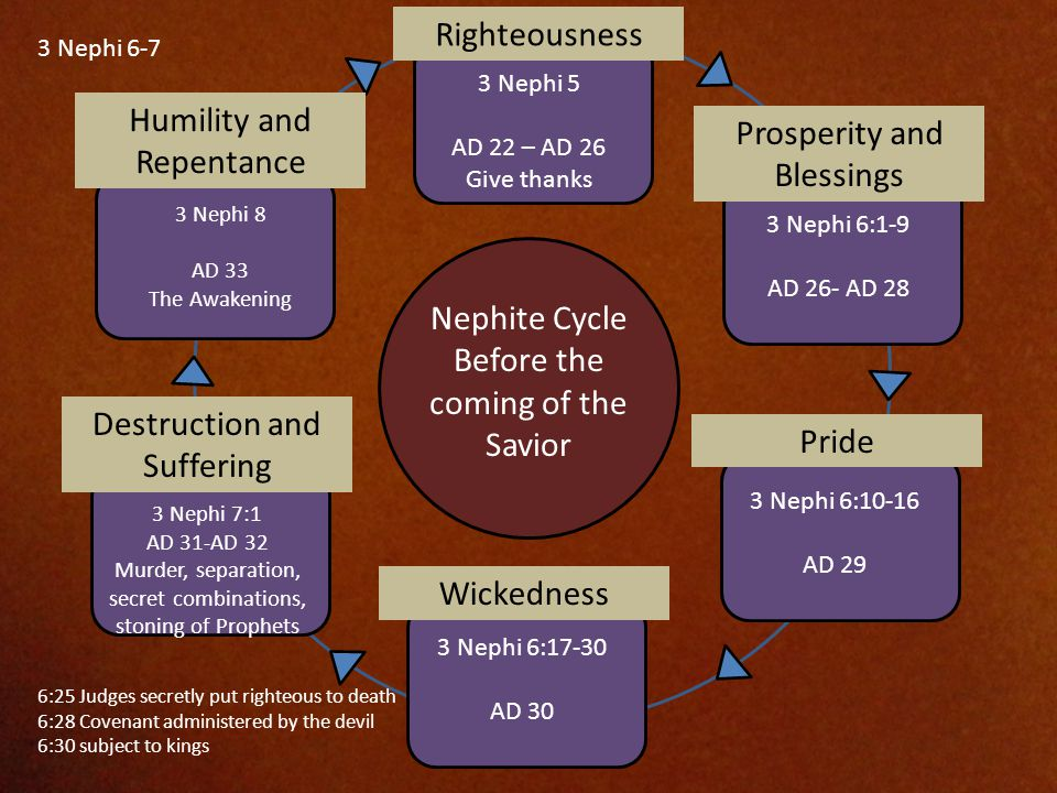 3 Nephi 5 AD 22 – AD 26 Give thanks Righteousness 3 Nephi 6:1-9 AD 26- AD 28 Prosperity and Blessings 3 Nephi 6:10-16 AD 29 Pride 3 Nephi 6:17-30 AD 30 Wickedness Nephite Cycle Before the coming of the Savior 3 Nephi 6-7 Destruction and Suffering 3 Nephi 7:1 AD 31-AD 32 Murder, separation, secret combinations, stoning of Prophets Humility and Repentance 3 Nephi 8 AD 33 The Awakening 6:25 Judges secretly put righteous to death 6:28 Covenant administered by the devil 6:30 subject to kings