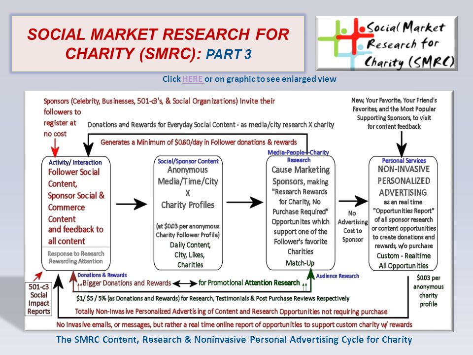 SOCIAL MARKET RESEARCH FOR CHARITY (SMRC): PART 3 The SMRC Content, Research & Noninvasive Personal Advertising Cycle for Charity Click HERE or on graphic to see enlarged viewHERE