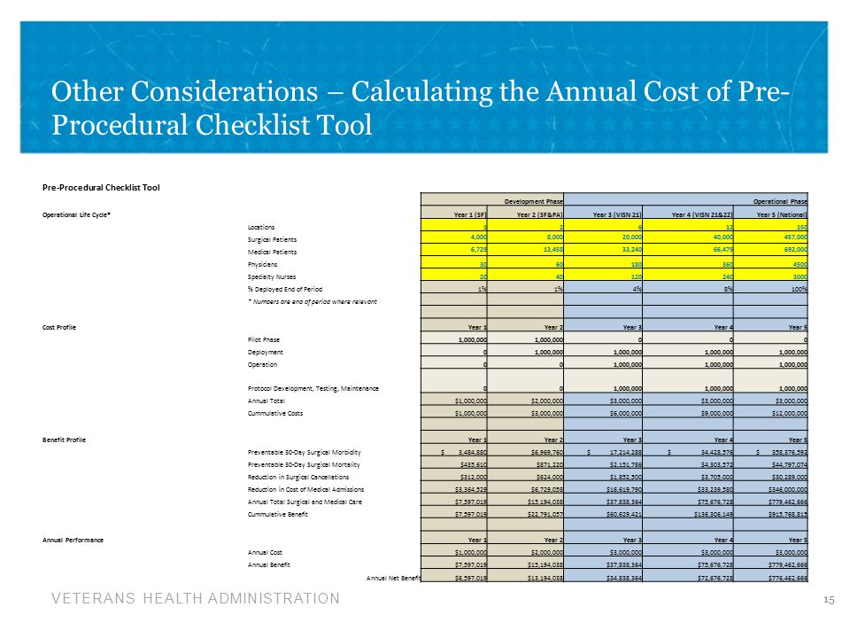 VETERANS HEALTH ADMINISTRATION Other Considerations – Calculating the Annual Cost of Pre- Procedural Checklist Tool 15 Pre-Procedural Checklist Tool Development PhaseOperational Phase Operational Life Cycle*Year 1 (SF)Year 2 (SF&PA)Year 3 (VISN 21)Year 4 (VISN 21&22)Year 5 (National) Locations12612150 Surgical Patients 4,000 8,000 20,000 40,000 457,000 Medical Patients 6,729 13,458 33,240 66,479 692,000 Physicians30601803604500 Specialty Nurses20401202403000 % Deployed End of Period1% 4%8%100% * Numbers are end of period where relevant Cost ProfileYear 1Year 2Year 3Year 4Year 5 Pilot Phase1,000,000 000 Deployment01,000,000 Operation001,000,000 Protocol Development, Testing, Maintenance001,000,000 Annual Total$1,000,000$2,000,000$3,000,000 Cummulative Costs$1,000,000$3,000,000$6,000,000$9,000,000$12,000,000 Benefit ProfileYear 1Year 2Year 3Year 4Year 5 Preventable 30-Day Surgical Morbidity $ 3,484,880$6,969,760 $ 17,214,288 $ 34,428,576 $ 358,376,592 Preventable 30-Day Surgical Mortality$435,610$871,220$2,151,786$4,303,572$44,797,074 Reduction in Surgical Cancellations$312,000$624,000$1,852,500$3,705,000$30,289,000 Reduction in Cost of Medical Admissions$3,364,529$6,729,058$16,619,790$33,239,580$346,000,000 Annual Total Surgical and Medical Care$7,597,019$15,194,038$37,838,364$75,676,728$779,462,666 Cummulative Benefit$7,597,019$22,791,057$60,629,421$136,306,149$915,768,815 Annual PerformanceYear 1Year 2Year 3Year 4Year 5 Annual Cost$1,000,000$2,000,000$3,000,000 Annual Benefit$7,597,019$15,194,038$37,838,364$75,676,728$779,462,666 Annual Net Benefit$6,597,019$13,194,038$34,838,364$72,676,728$776,462,666