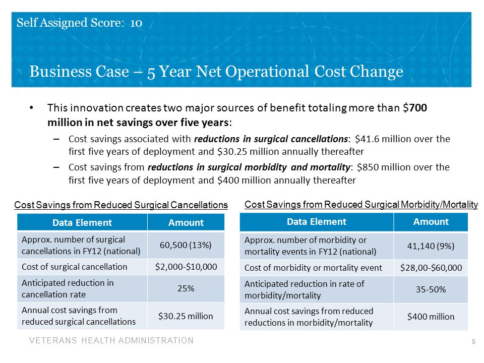 VETERANS HEALTH ADMINISTRATION Business Case – 5 Year Net Operational Cost Change This innovation creates two major sources of benefit totaling more than $700 million in net savings over five years: – Cost savings associated with reductions in surgical cancellations: $41.6 million over the first five years of deployment and $30.25 million annually thereafter – Cost savings from reductions in surgical morbidity and mortality: $850 million over the first five years of deployment and $400 million annually thereafter 5 Data ElementAmount Approx.
