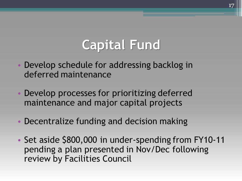 Capital Fund Develop schedule for addressing backlog in deferred maintenance Develop processes for prioritizing deferred maintenance and major capital