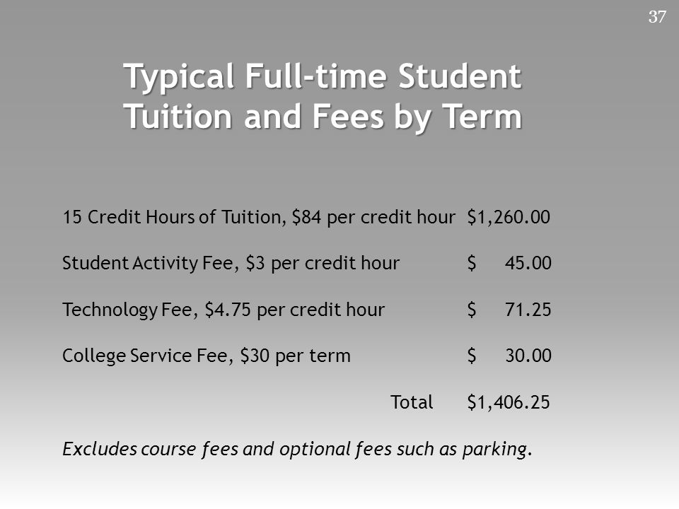 37 Typical Full-time Student Tuition and Fees by Term 15 Credit Hours of Tuition, $84 per credit hour $1,260.00 Student Activity Fee, $3 per credit hour $ 45.00 Technology Fee, $4.75 per credit hour $ 71.25 College Service Fee, $30 per term $ 30.00 Total $1,406.25 Excludes course fees and optional fees such as parking.