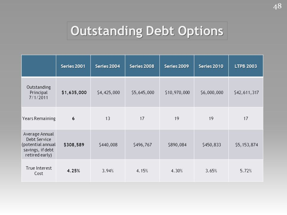 Outstanding Debt Options Series 2001 Series 2004 Series 2008 Series 2009 Series 2010 LTPB 2003 Outstanding Principal 7/1/2011 $1,635,000 $4,425,000 $5,645,000 $10,970,000 $6,000,000 $42,611,317 Years Remaining6131719 17 Average Annual Debt Service (potential annual savings, if debt retired early) $308,589 $440,008 $496,767 $890,084 $450,833 $5,153,874 True Interest Cost 4.25%3.94%4.15%4.30%3.65%5.72% 48