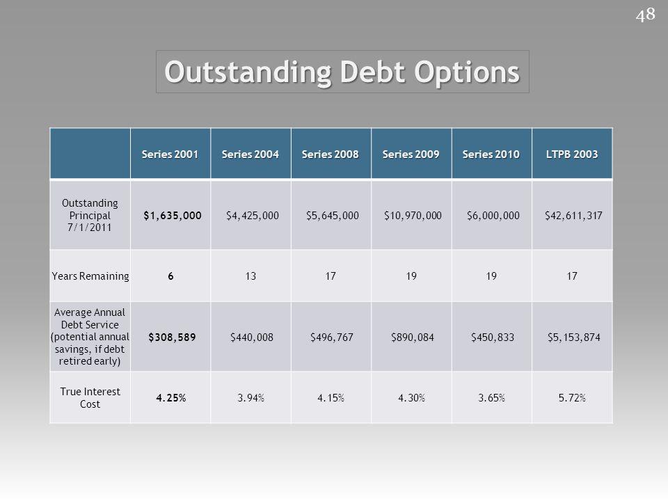 Outstanding Debt Options Series 2001 Series 2004 Series 2008 Series 2009 Series 2010 LTPB 2003 Outstanding Principal 7/1/2011 $1,635,000 $4,425,000 $5