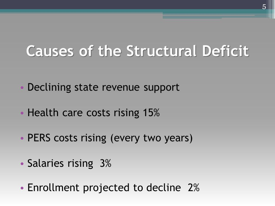 Causes of the Structural Deficit Declining state revenue support Health care costs rising 15% PERS costs rising (every two years) Salaries rising 3% Enrollment projected to decline 2% 5
