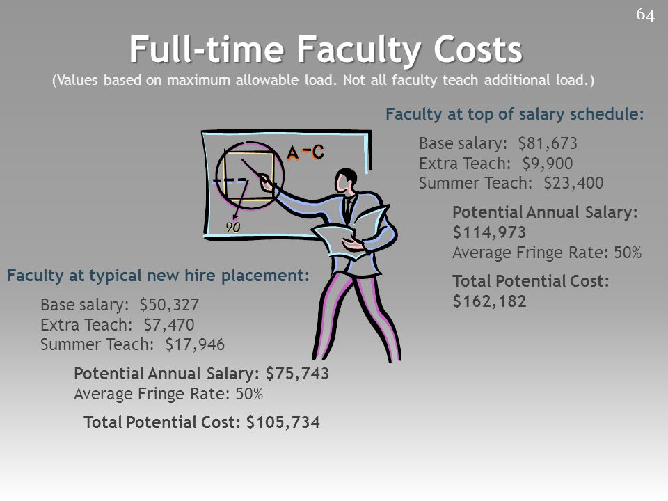 Full-time Faculty Costs (Values based on maximum allowable load.