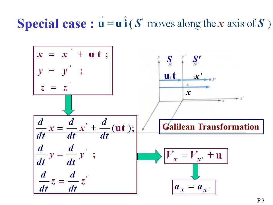 Special case : P.3 x x x u t S S S Galilean Transformation