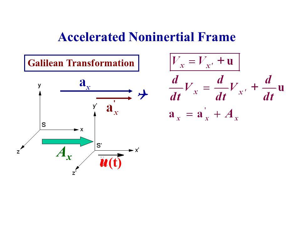 Accelerated Noninertial Frame Galilean Transformation u u (t)  AxAx