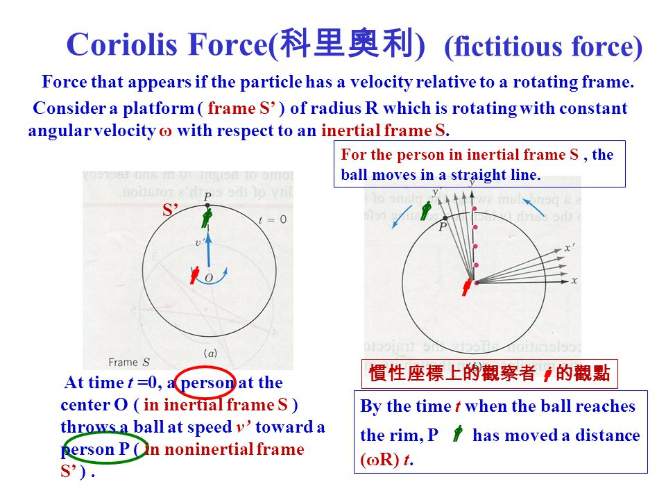 Coriolis Force( 科里奧利 ) (fictitious force) For the person in inertial frame S, the ball moves in a straight line. Force that appears if the particle ha