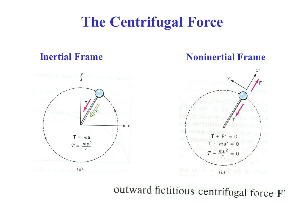 The Centrifugal Force Noninertial Frame Inertial Frame