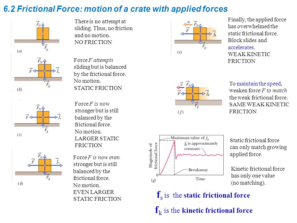 6.2 Frictional Force: motion of a crate with applied forces There is no attempt at sliding.