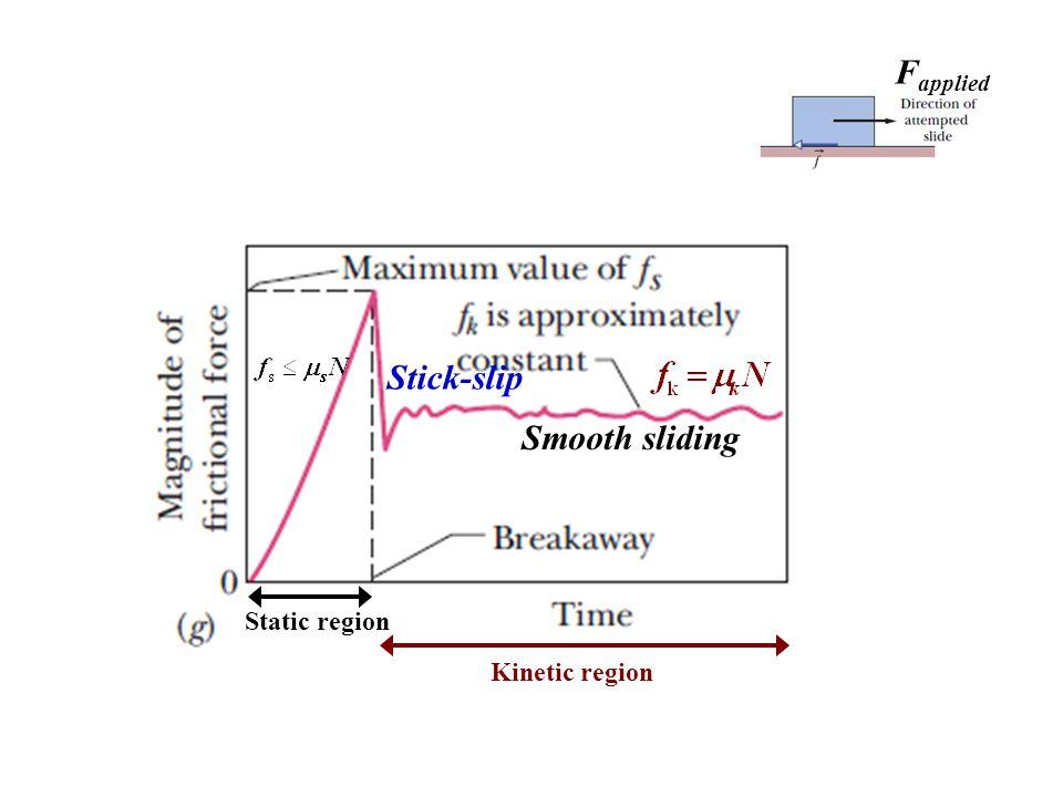 Smooth sliding Stick-slip F applied Static region Kinetic region