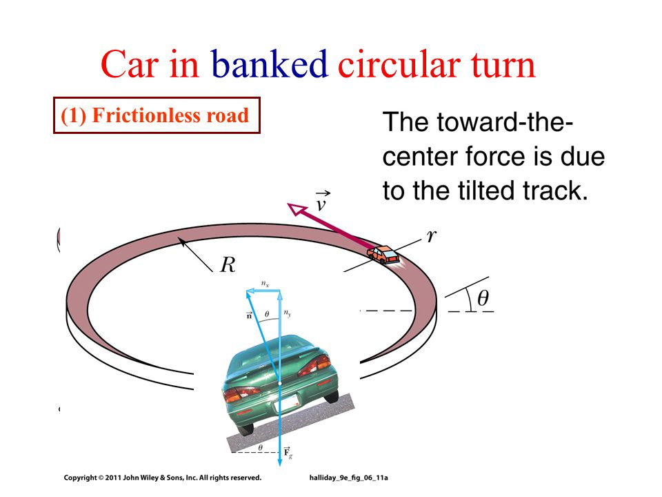 Car in banked circular turn (1) Frictionless road