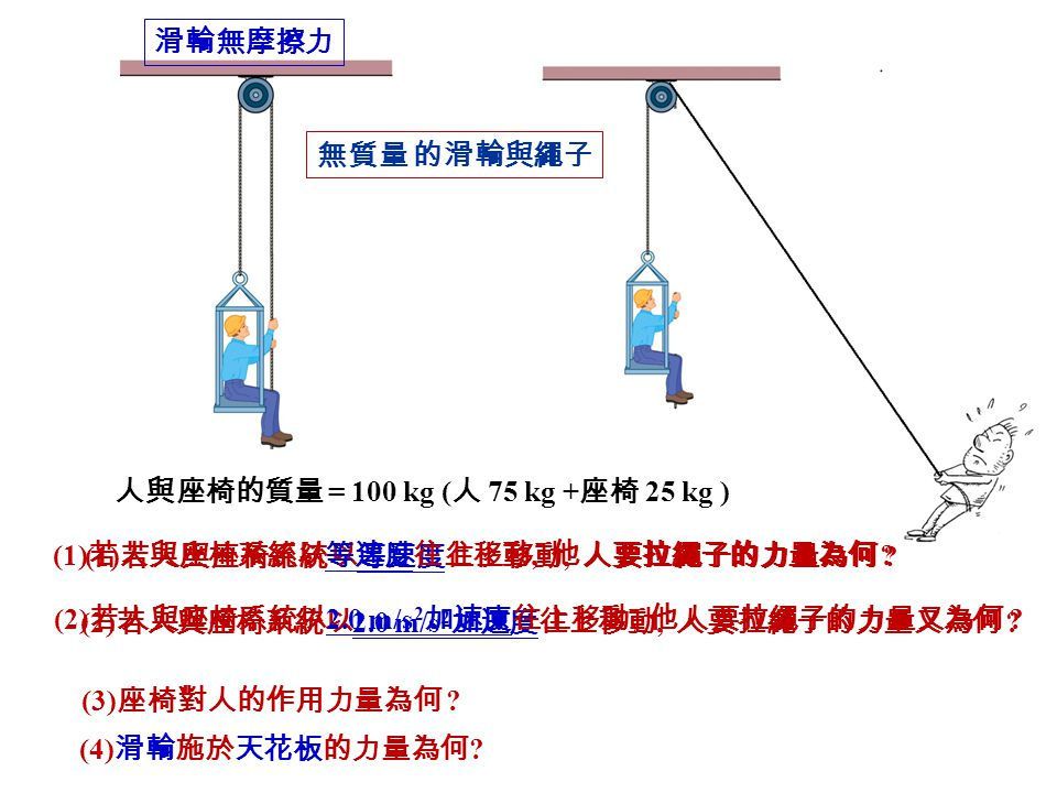 人與座椅的質量 = 100 kg ( 人 75 kg + 座椅 25 kg ) (1) 若人與座椅系統以等速度往上移動, 人要拉繩子的力量為何 .