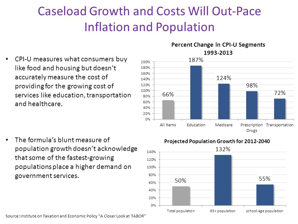 Caseload Growth and Costs Will Out-Pace Inflation and Population CPI-U measures what consumers buy like food and housing but doesn't accurately measure the cost of providing for the growing cost of services like education, transportation and healthcare.