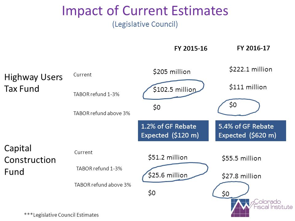 Impact of Current Estimates (Legislative Council) Capital Construction Fund Highway Users Tax Fund FY 2015-16 $51.2 million $25.6 million $0 $205 million $102.5 million $0 FY 2016-17 $55.5 million $27.8 million $0 $222.1 million $111 million $0 1.2% of GF Rebate Expected ($120 m) 5.4% of GF Rebate Expected ($620 m) ***Legislative Council Estimates Current TABOR refund 1-3% TABOR refund above 3%