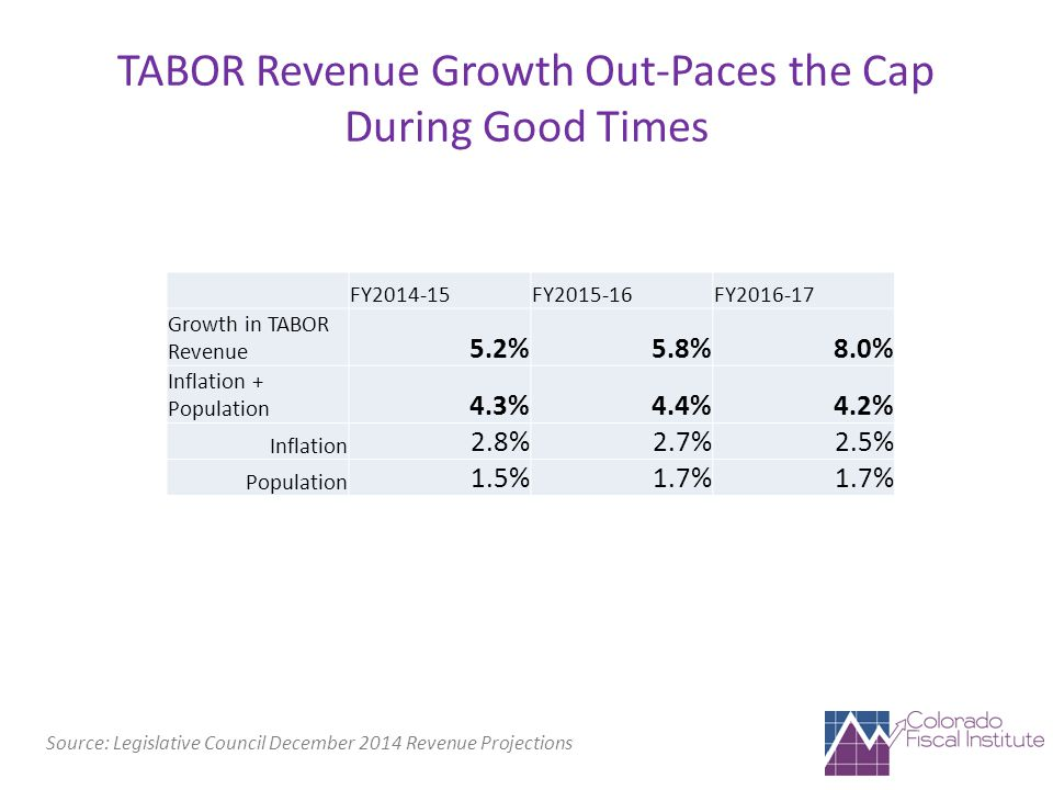 TABOR Revenue Growth Out-Paces the Cap During Good Times Source: Legislative Council December 2014 Revenue Projections FY2014-15FY2015-16FY2016-17 Growth in TABOR Revenue 5.2%5.8%8.0% Inflation + Population 4.3%4.4%4.2% Inflation 2.8%2.7%2.5% Population 1.5%1.7%