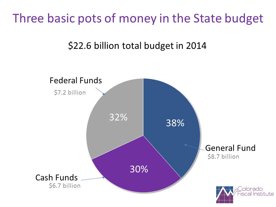 Three basic pots of money in the State budget $22.6 billion total budget in 2014 $6.7 billion
