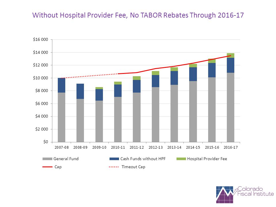 Without Hospital Provider Fee, No TABOR Rebates Through 2016-17